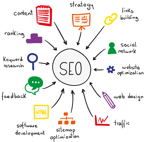 SEO services based in Monticello MN